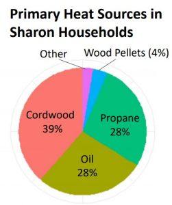 heat sources in Sharon